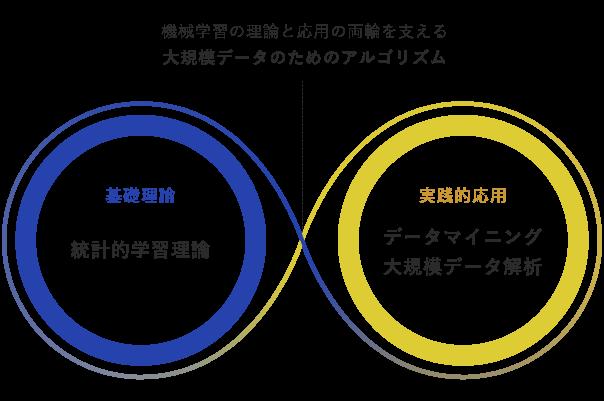概念図:機械学習の基礎理論「統計的学習理論」と実践的応用「データマイニング・大規模データ解析」の両輪を支える大規模データのためのアルゴリズム